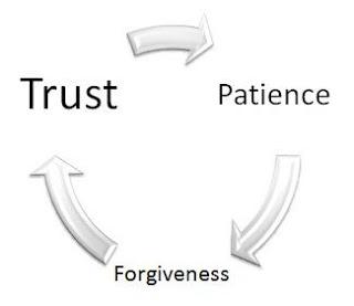 Forgiveness and no contact afterwards