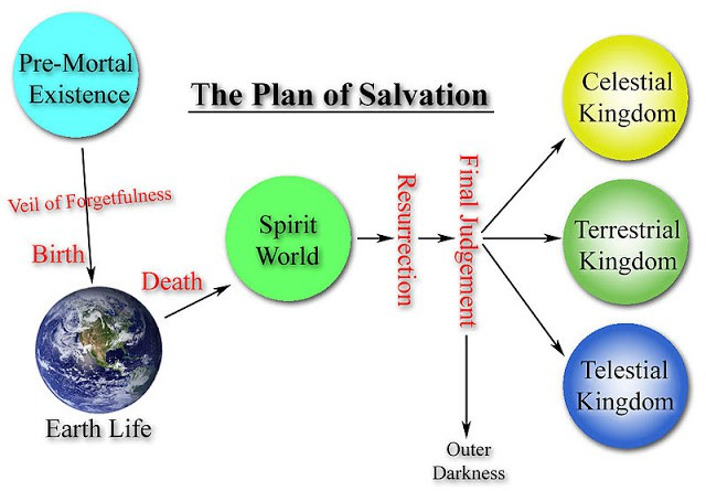 Who authored the Plan of Salvation? The Father or Jesus Christ?